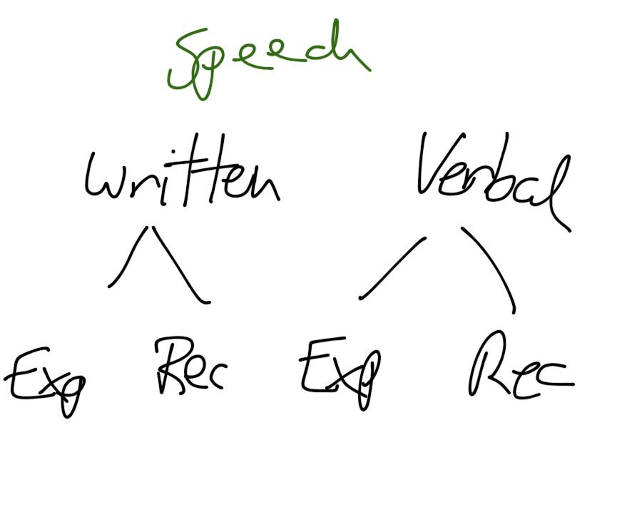 Speech Components
