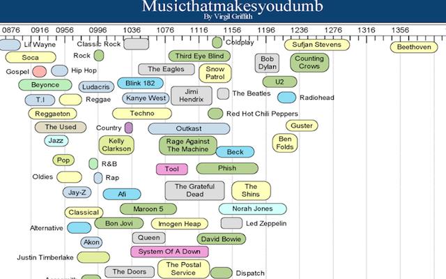MusicThatMakesYouDumb