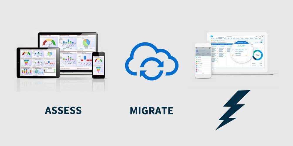 Salesforce Lightning Before and After