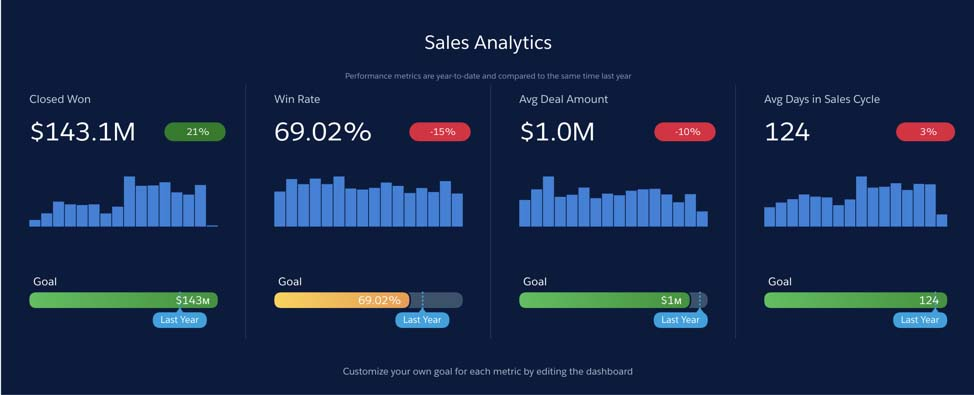 Sales Analytics App