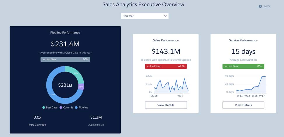 Sales Analytics Executive Overview