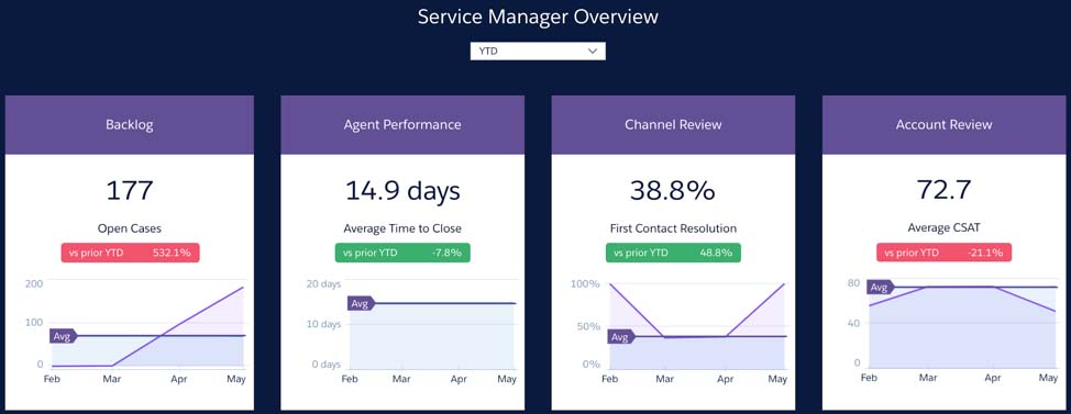 Service Manager Overview