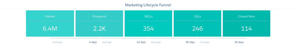 Marketing Lifecycle Funnel