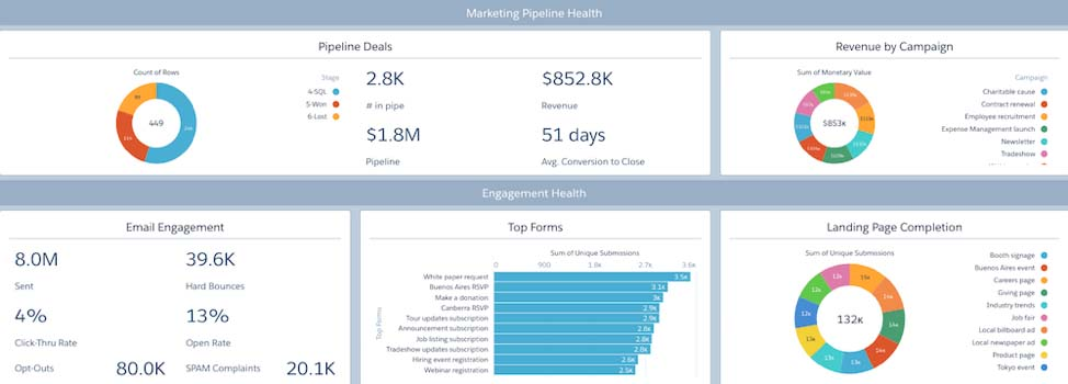 Marketing Pipeline Health
