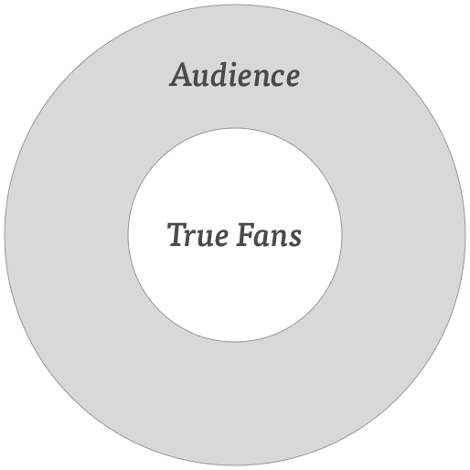 audience-true-fans