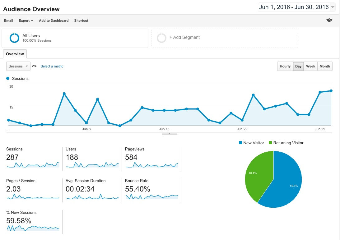Obstacle.co Analytics for June 2016