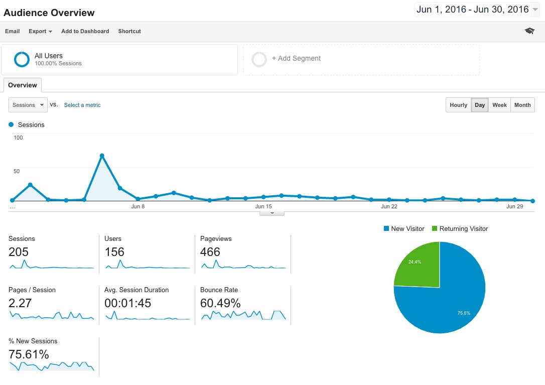 ThriveStrive Analytics June 2016