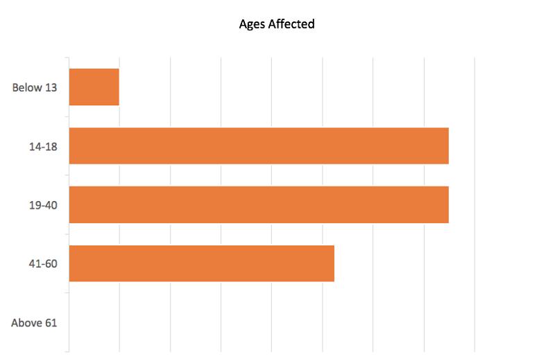 Mittelschmerz age affects