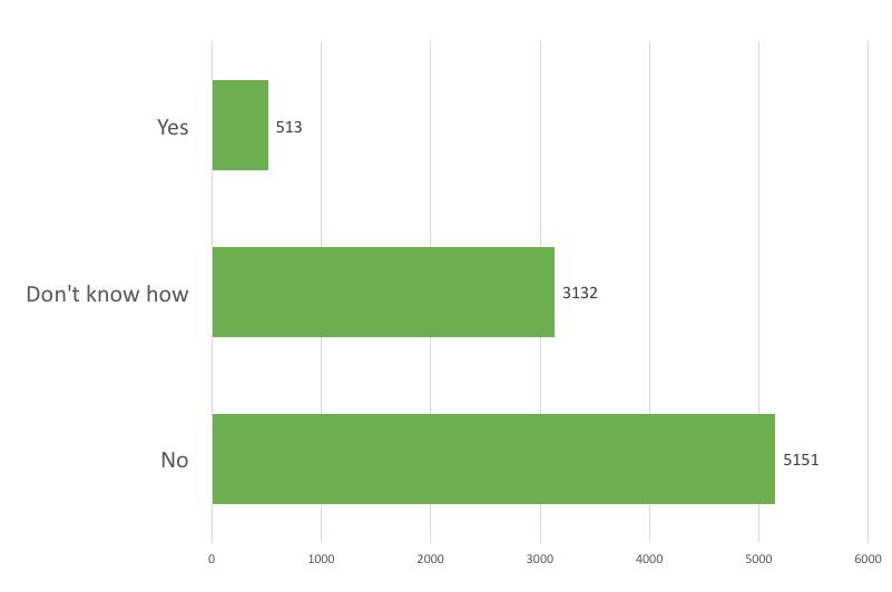 BBT Survey Results