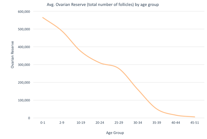 Ovarian reserve declines by age