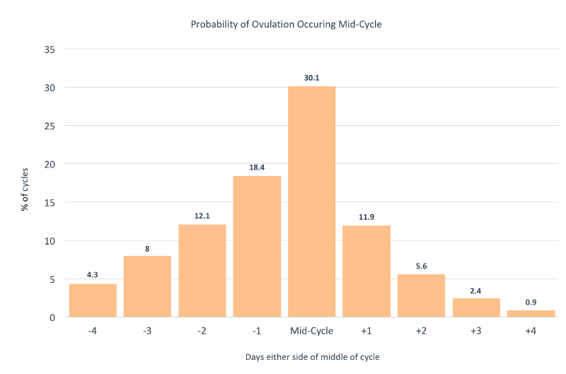 Ovulation mid cycle stats