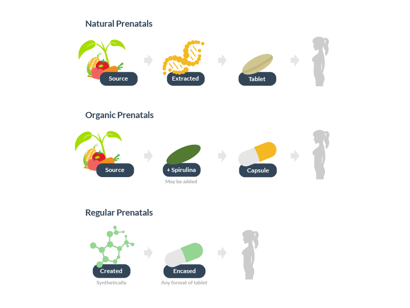 Prenatal Vitamin Types