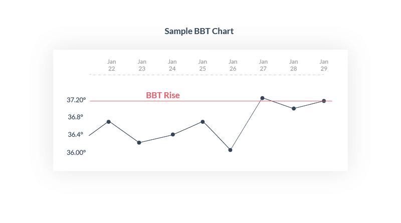Download BBT Chart