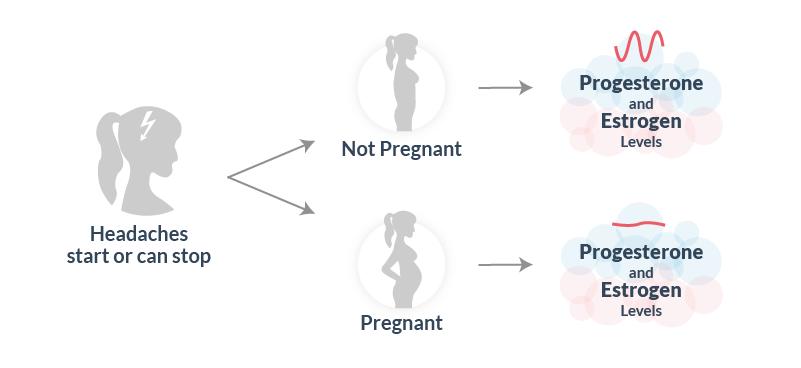 Pregnancy sign, headaches