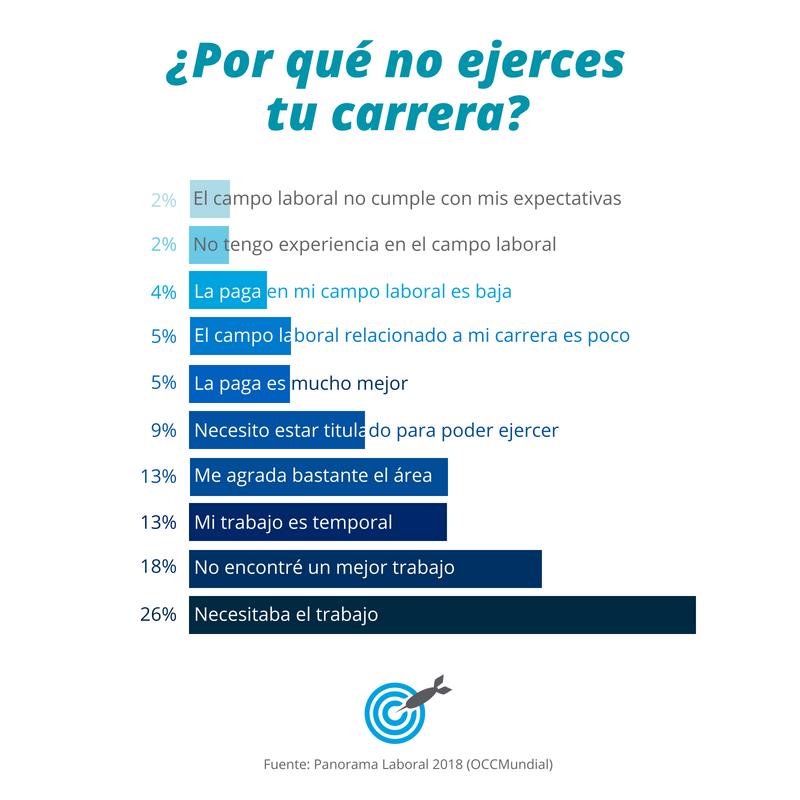 Excelente Alfabeto Contra la voluntad  10 razones por las que los mexicanos no ejercen su carrera