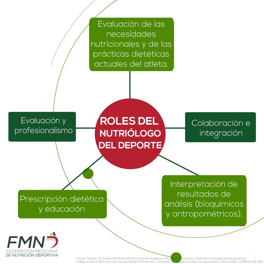 Roles del nutriólogo dentro del deporte