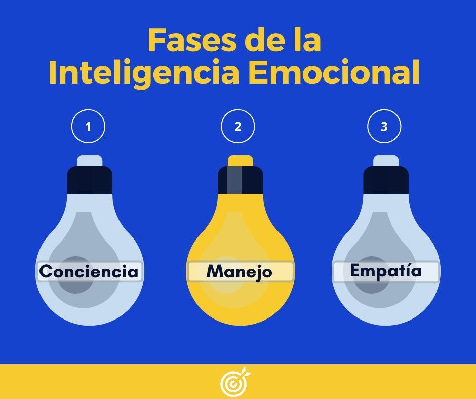 Fases Inteligencia Emocional