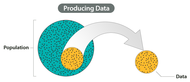 Shown on the diagram are Step 1: Producing Data, Step 2: Exploratory Data Analysis, Step 3: Probability, and Step 4: Inference. Highlighted in this diagram is Step 1: Producing Data