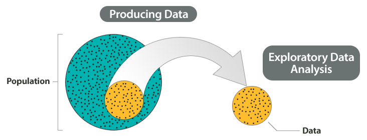 Shown on the diagram are Step 1: Producing Data, Step 2: Exploratory Data Analysis, Step 3: Probability, and Step 4: Inference. Highlighted in this diagram is Step 2: Exploratory Data Analysis.