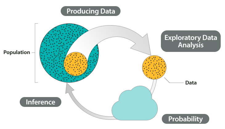 Shown on the diagram are Step 1: Producing Data, Step 2: Exploratory Data Analysis, Step 3: Probability, and Step 4: Inference. Highlighted in this diagram is Step 4: Inference.