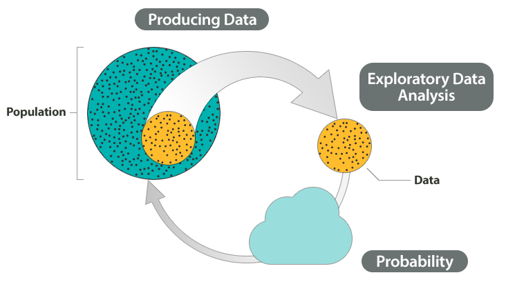 Shown on the diagram are Step 1: Producing Data, Step 2: Exploratory Data Analysis, Step 3: Probability, and Step 4: Inference. Highlighted in this diagram is Step 3: Probability