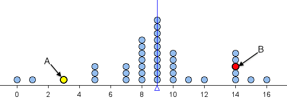 Dotplot where the average is 9, used as an exercise to show typical distance between data points and the mean.