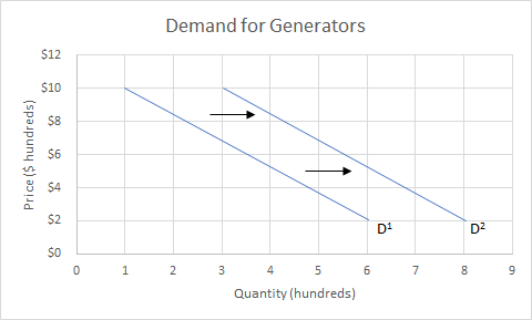 Graph showing the demand for generators. The x axis shows quantity and the y-axis shows price. There are two lines, with two arrows pointing to the right in between. One line starts at 1,10 and ends at 6,2. Another line starts at 3,10 and ends at 8,2