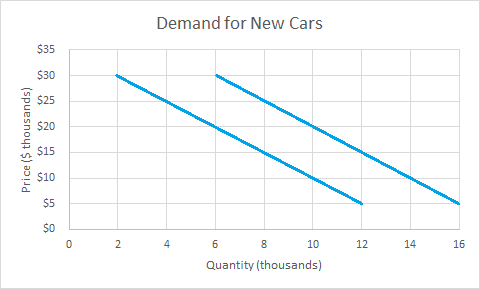 Graph for the demand of new cars. The x axis shows quantity and the y axis shows price. There are two downward sloping lines. One line starts at 2,30 and ends at 12,5. Another line starts at 6,30 and ends at 16,5