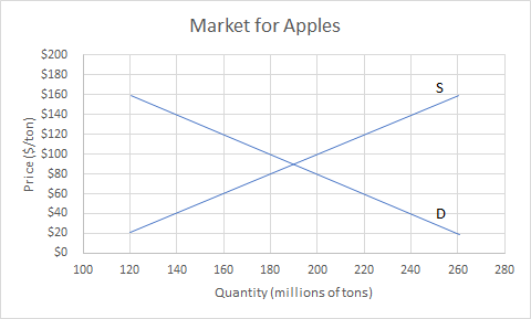Graph showing market for apples. The x axis is quantity in millions of tons and the y axis is price in thousands. The are two lines. The upward sloping line is labeled S and starts at 120,20 and ends at 260,160. The downward sloping line is labeled D and starts at 120,160 and ends at 260,20. The lines intersect at point 190,90
