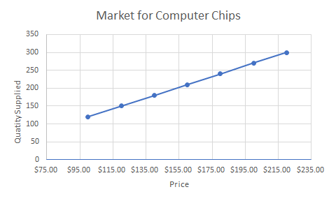 Graph showing the market for computer chips. The x axis is price and the y axis is quantity supplied. There is an upward sloping line with plot points at 100,120 and 120,150 and 140,180 and 160,210 and 180,240 and 200,270 and 220,300