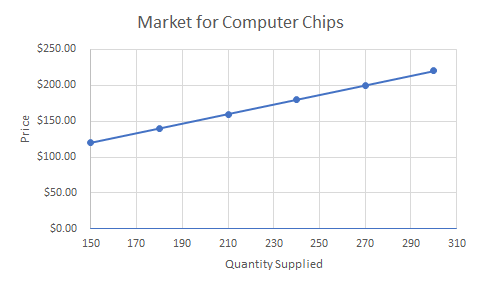 Graph showing the market for computer chips. The x axis is quantity supplied and the y axis is price. There is an upward sloping line with plot points at 150,120 and 180,140 and 210,160 and 240,180 and 270,200 and 300,220