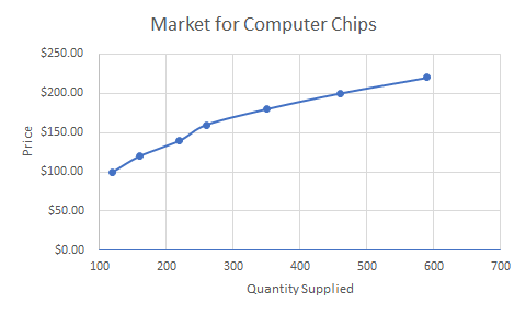 Graph showing the market for computer chips. The x axis is quantity supplied and the y axis is price. There is an upward sloping line with plot points at 110,100 and 170,120 and 210,140 and 270,160 and 350,180 and 590,220