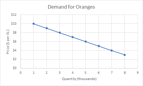 Graph of the demand for oranges. A downward sloping line shows price on the y axis and quantity on the x axis. The points are plotted to go through 1,10 and 2,9 and 3,8 and 4,7 and 5,6 and 6,5 and 7,4 and 8,3