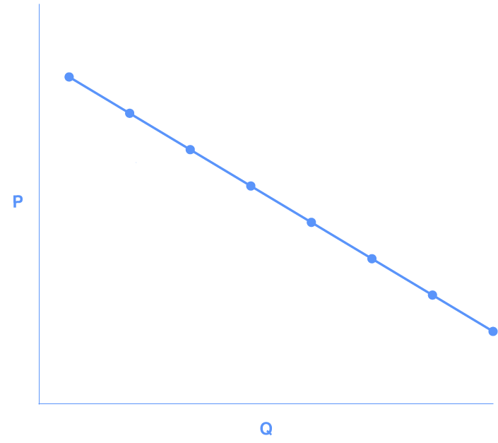 Solved Which Part Of The Demand Curve Is Considered The M