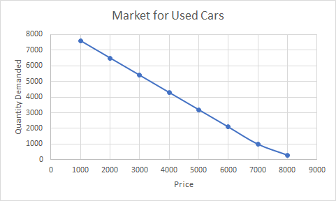 Graph of the market for used cars. A downward sloping curve shows quantity demanded on the y axis and price on the x-axis. The points are plotted to go through 1000,7600 and 2000,6500 and 3000,5400 and 4000,4300 and 5000,3200 and 6000,2100 and 7000,1000 and 8000,300