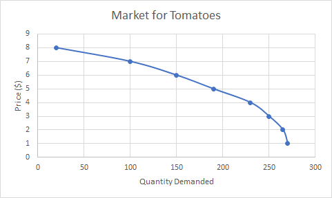 Graph of tomato market showing a downward-sloping curve that starts at the point 20,8, then moves to 100, 7 then 150,6 and 190,5 then 230,4 and the steeper 250,3, and 260,2 then 270,1