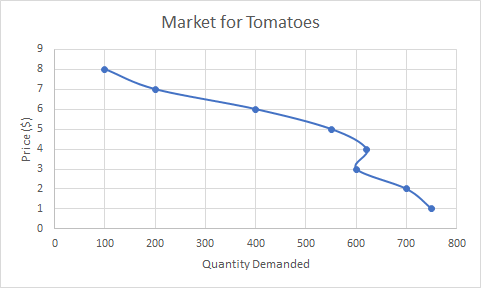 downward sloping curve of the tomato market, showing a wavy curve at one point. The plotted points are 100,8 and 200,7 and 400,6 and 550,5 and 620,4 and 600,3 and 700,2 and 750,1