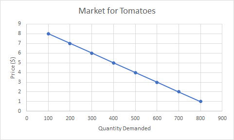 graph of the market for tomatoes, showing a downward sloping line starting at 100 tomatoes demanded for $100, then 1 tomato demanded for $800