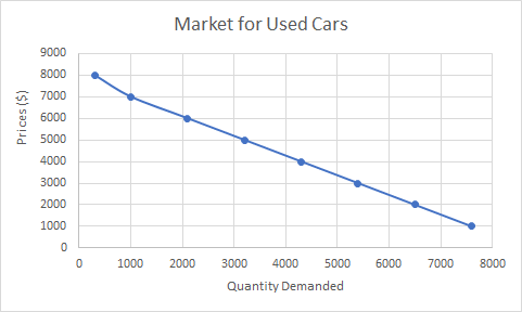 A downward sloping curve shows price on the y axis and quantity demanded on the x-axis. The points are plotted to go through 300,8000 and 1000,7000 and 2100,6000 and 3200,5000 and 4300,4000 and 5400,3000 and 6500,2000 and 7600,1000