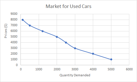 A downward sloping curve shows price on the y axis and quantity demanded on the x-axis. The points are plotted to go through 100,8000 and 500,7000 and 1200,6000 and 2000,5000 and 2500,4000 and 3000,3000 and 4000,2000 and 5000,1000