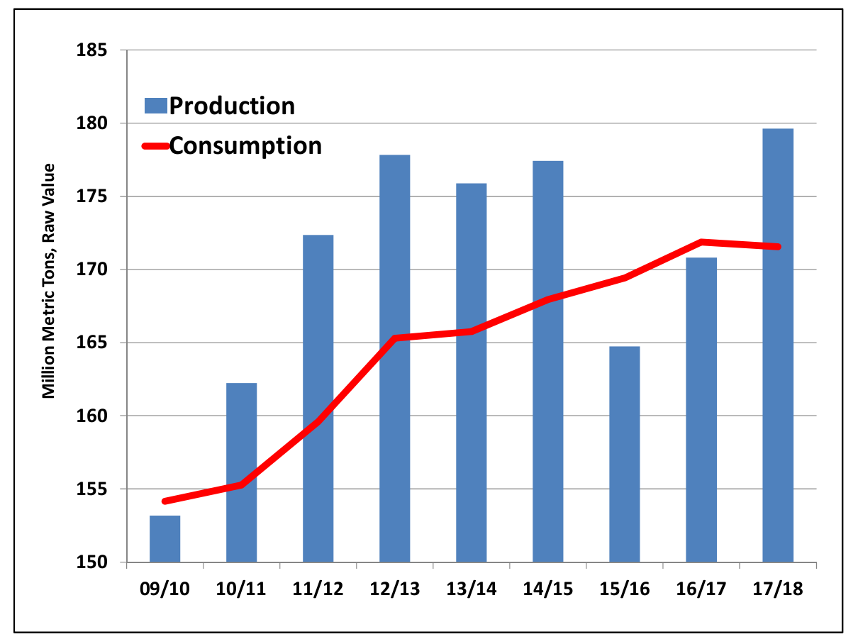 Global Production and Consumption of Sucrose from 2009-2018