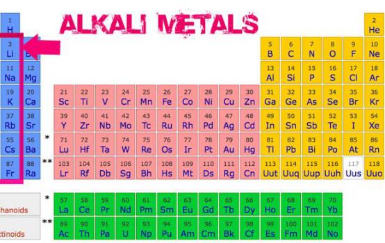 alkali metal periodic table