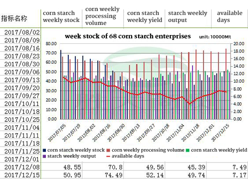 week stock of 68 corn starch enterprises