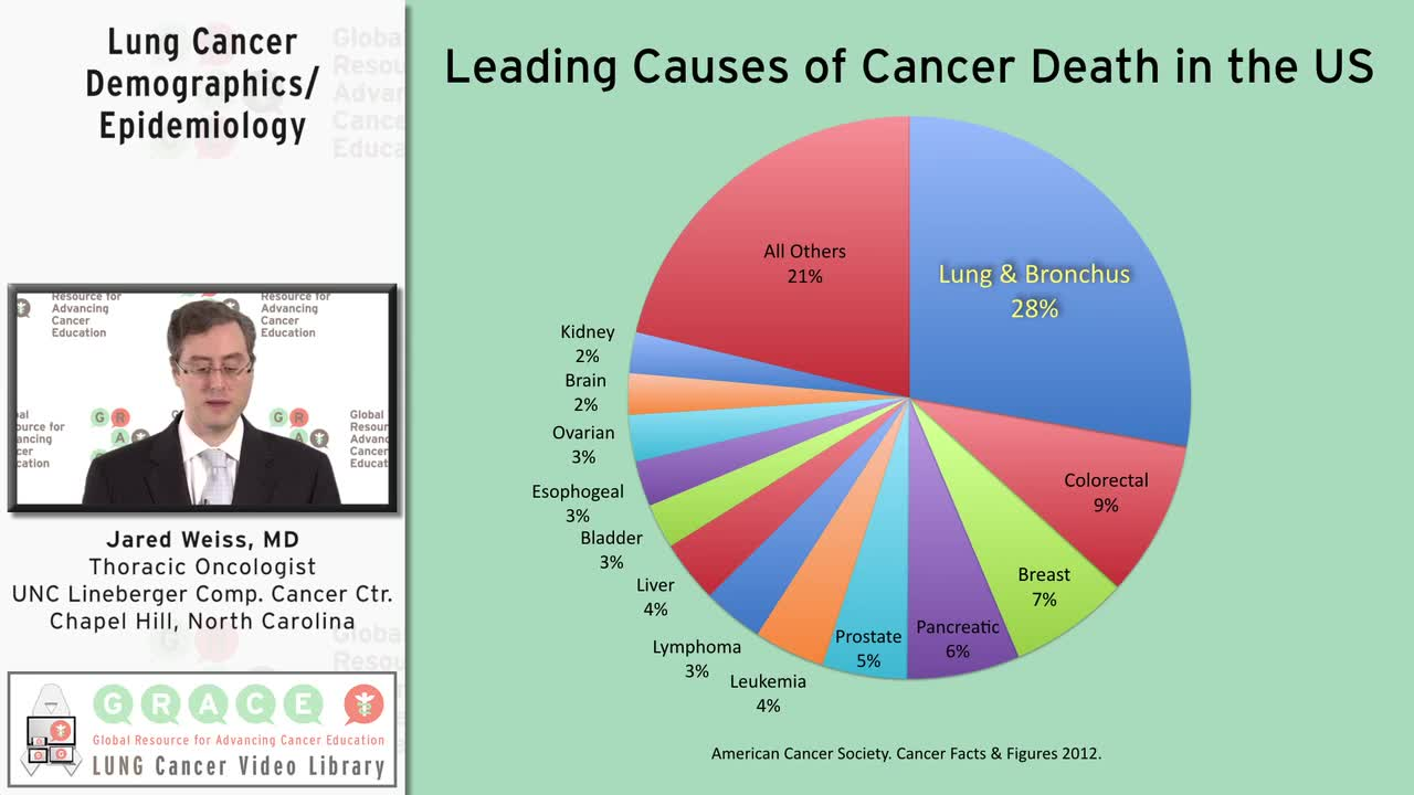 Lung Cancer Demographics_Epidemiology [720p]