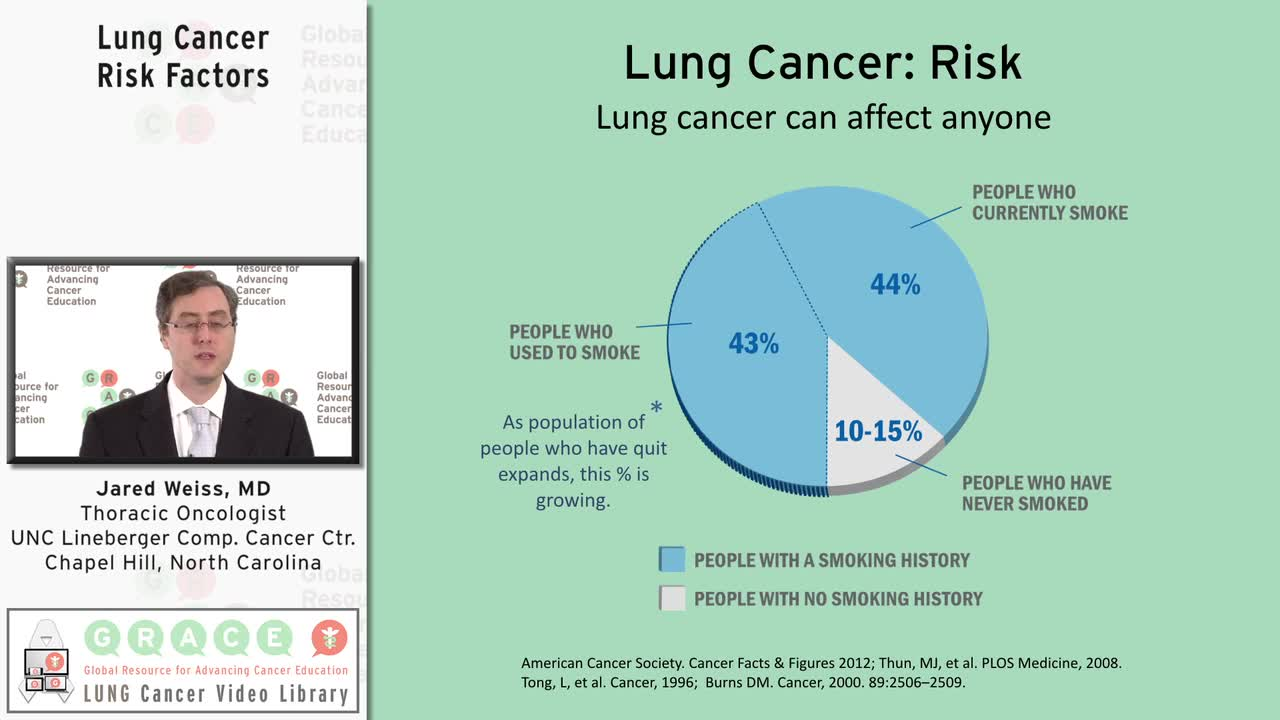 Lung Cancer Risk Factors [720p]