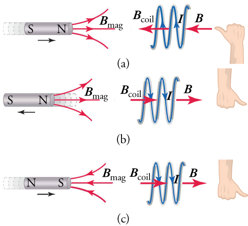 A bar magnet with a pickup coil to its right. Parts (a) through (c) show what happens as the two are moved toward each other with respect to electron movement and current flow.