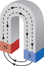 Horseshoe-shaped magnet with field lines pointing south to north and back to south.