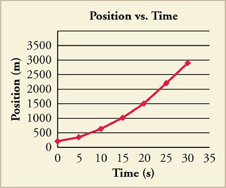 A line graph titled Position versus Time is shown. The x-axis is labeled time in seconds with a scale from zero to thirty-five in increments of five. The y-axis is labeled position in meters with a scale from zero to three thousand five hundred in increments of five hundred. Plotted points include zero, two hundred fifty, twenty, one thousand five hundred, and thirty, three thousand. The graphed line curves upward.