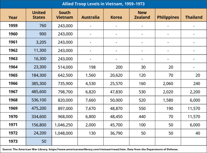 A table shows Allied Troop Levels in Vietnam, 1960-1973. In 1959, there were 760 troops from the United States and 243,000 troops from South Vietnam. In 1960, there were 900 troops from the United States and 243,000 troops from South Vietnam. In 1961, there were 3,205 troops from the United States and 243,000 troops from South Vietnam. In 1962, there were 11,300 troops from the United States and 243,000 troops from South Vietnam. In 1963, there were 16,300 troops from the United States and 243,000 troops from South Vietnam. In 1964, there were 23,300 troops from the United States, 514,000 troops from South Vietnam, 198 troops from Australia, 200 troops from Korea, 30 troops from New Zealand, and 20 troops from the Philippines. In 1965, there were 184,300 troops from the United States, 642,500 troops from South Vietnam, 1,560 troops from Australia, 20,620 troops from Korea, 120 troops from New Zealand, 70 troops from the Philippines, and 20 troops from Thailand. In 1966, there were 385,300 troops from the United States, 735,900 troops from South Vietnam, 4,530 troops from Australia, 25,570 troops from Korea, 160 troops from New Zealand, 2,060 troops from the Philippines, and 240 troops from Thailand. In 1967, there were 485,600 troops from the United States, 798,700 troops from South Vietnam, 6,820 troops from Australia, 47,830 troops from Korea, 530 troops from New Zealand, 2,020 troops from the Philippines, and 2,200 troops from Thailand. In 1968, there were 536,100 troops from the United States, 820,000 troops from South Vietnam, 7,660 troops from Australia, 50,000 troops from Korea, 520 troops from New Zealand, 1,580 troops from the Philippines, and 6,000 troops from Thailand. In 1969, there were 475,200 troops from the United States, 897,000 troops from South Vietnam, 7,670 troops from Australia, 48,870 troops from Korea, 550 troops from New Zealand, 190 troops from the Philippines, and 11,570 troops from Thailand. In 1970, there were 334,600 troops from the United States, 968,000 troops from South Vietnam, 6,800 troops from Australia, 48,450 troops from Korea, 440 troops from New Zealand, 70 troops from the Philippines, and 11,570 troops from Thailand. In 1971, there were 156,800 troops from the United States, 1,046,250 troops from South Vietnam, 2,000 troops from Australia, 45,700 troops from Korea, 100 troops from New Zealand, 50 troops from the Philippines, and 6,000 troops from Thailand. In 1972, there were 24,200 troops from the United States, 1,048,000 troops from South Vietnam, 130 troops from Australia, 36,790 troops from Korea, 50 troops from New Zealand, 50 troops from the Philippines, and 40 troops from Thailand. In 1973, there were 50 troops from the United States.
