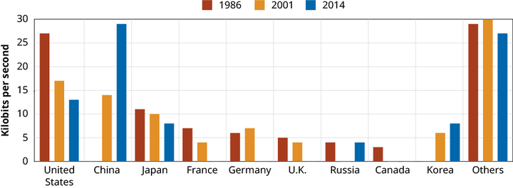A chart shows the bandwidths (in kilobits per second) for different countries in the years 1986, 2001, and 2014. The measurements for the year 1986 are as follows: Others 29, United States 27, Japan 11, France 7, Germany 6, U.K. 5, Russia 4, Canada 3. The measurements for the year 2001 are as follows: Others 30, United States 17, China 14, Japan 10, Germany 7, South Korea 6, Italy 4, U.K. 4, France 4, Brazil 2. The measurements for the year 2014 are as follows: China 29, others 27, United States 13, Japan 8, Republic of Korea 8, Russia 4.